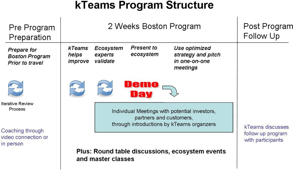 Kteams Program Structure  U2013 Us Market Exploration Program For International Scale